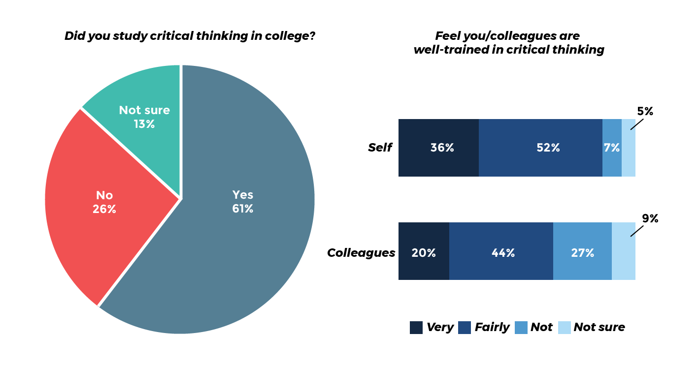 Millennials understand critical thinking is important, but they are not confident of their skills in this area.