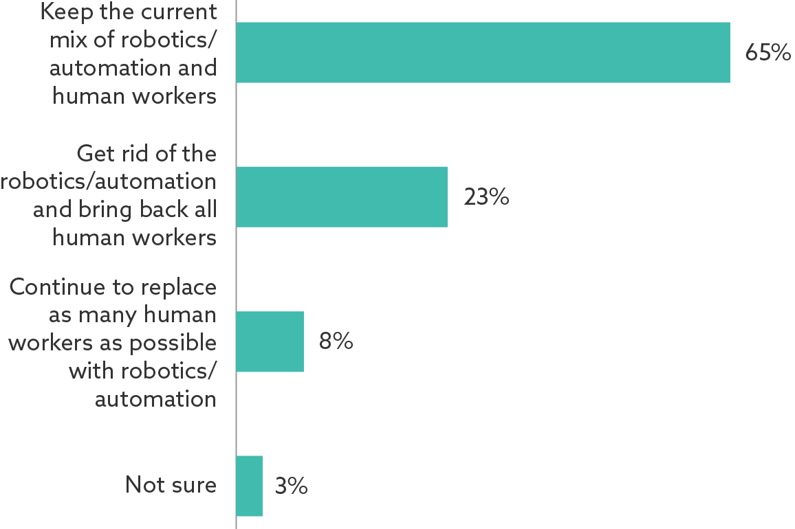 65 percent of respondents answered: keep the current mix of robotics/automation and human workers.                             23 percent of respondents answered: Get rid of the robotics/automation and bring back all the human workers.                             65 percent of respondents answered: Continue to replace as mnay human workers as possible with robotics/automation.                             8 percent of respondents answered: keep the current mix of robotics/automation and human workers.                             3 percent of respondents answered: keep the current mix of robotics/automation and human workers.